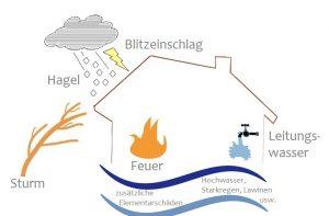Wohngebäudeversicherung Northeim